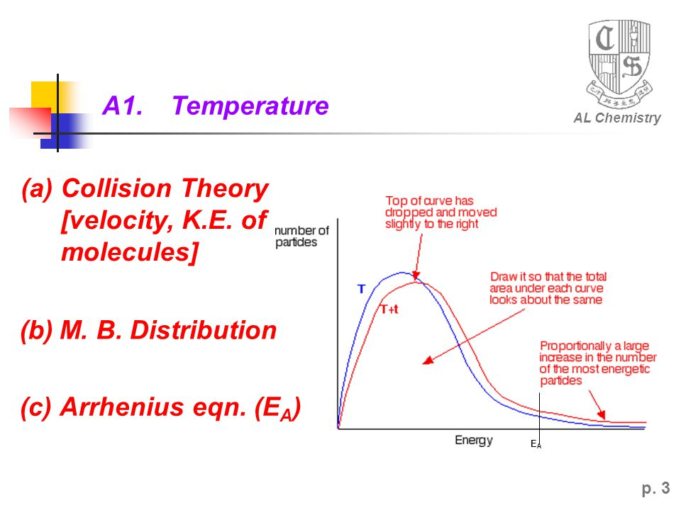 (a) Collision Theory [velocity, K.E. of molecules]
